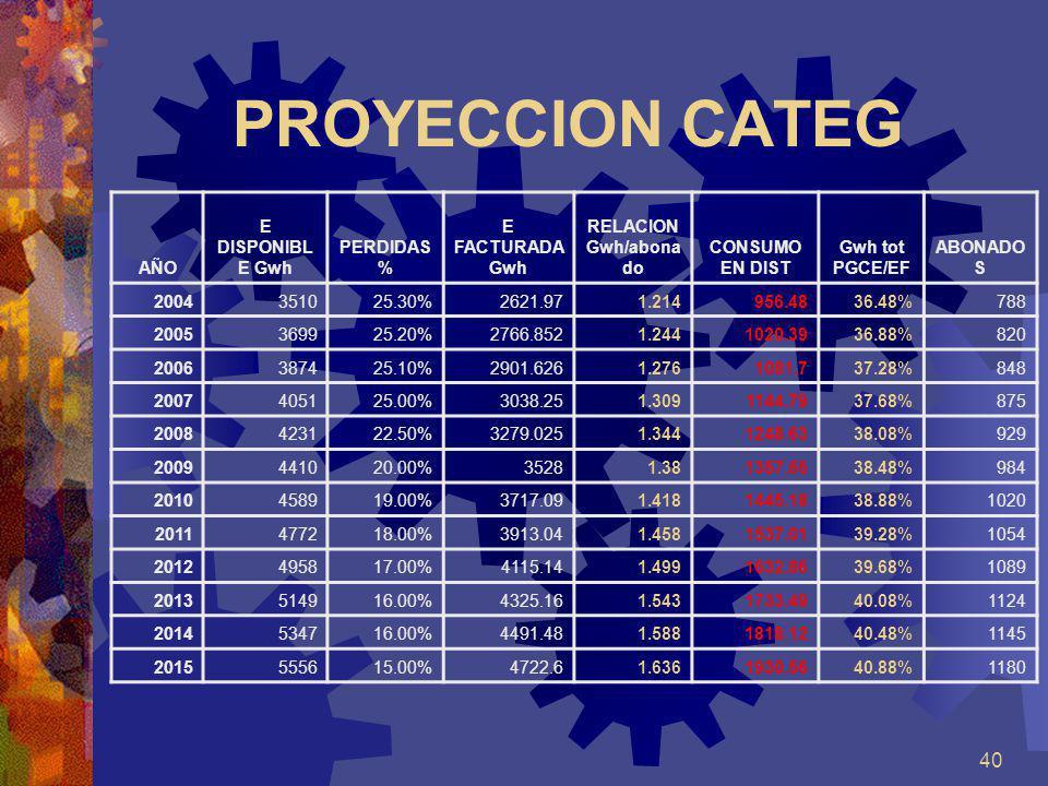 40 PROYECCION CATEG AÑO E DISPONIBL E Gwh PERDIDAS % E FACTURADA Gwh RELACION Gwh/abona do CONSUMO EN DIST Gwh tot PGCE/EF ABONADO S 2004351025.30%262