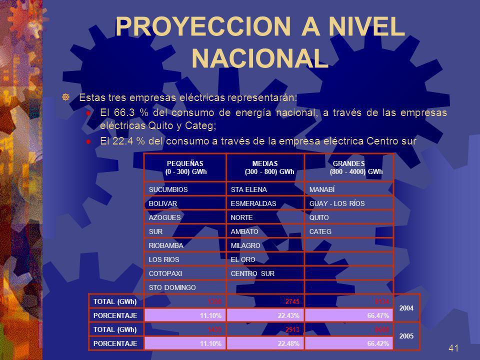 41 PROYECCION A NIVEL NACIONAL Estas tres empresas eléctricas representarán: El 66.3 % del consumo de energía nacional, a través de las empresas eléct