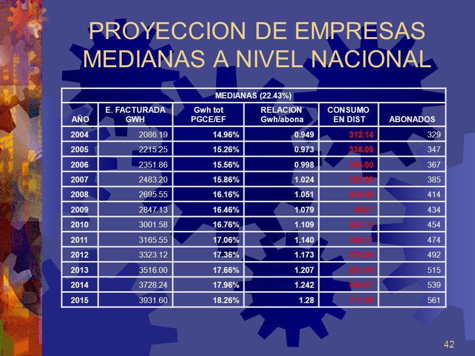 42 PROYECCION DE EMPRESAS MEDIANAS A NIVEL NACIONAL MEDIANAS (22.43%) AÑO E. FACTURADA GWH Gwh tot PGCE/EF RELACION Gwh/abona CONSUMO EN DISTABONADOS