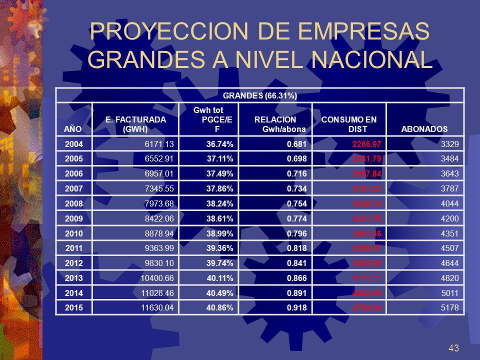 43 PROYECCION DE EMPRESAS GRANDES A NIVEL NACIONAL GRANDES (66.31%) AÑO E. FACTURADA (GWH) Gwh tot PGCE/E F RELACION Gwh/abona CONSUMO EN DISTABONADOS