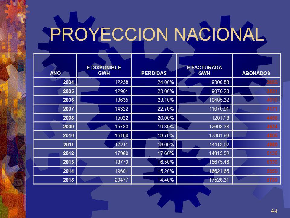 44 PROYECCION NACIONAL AÑO E DISPONIBLE GWHPERDIDAS E FACTURADA GWHABONADOS 20041223824.00%9300.883658 20051296123.80%9876.283831 20061363523.10%10485