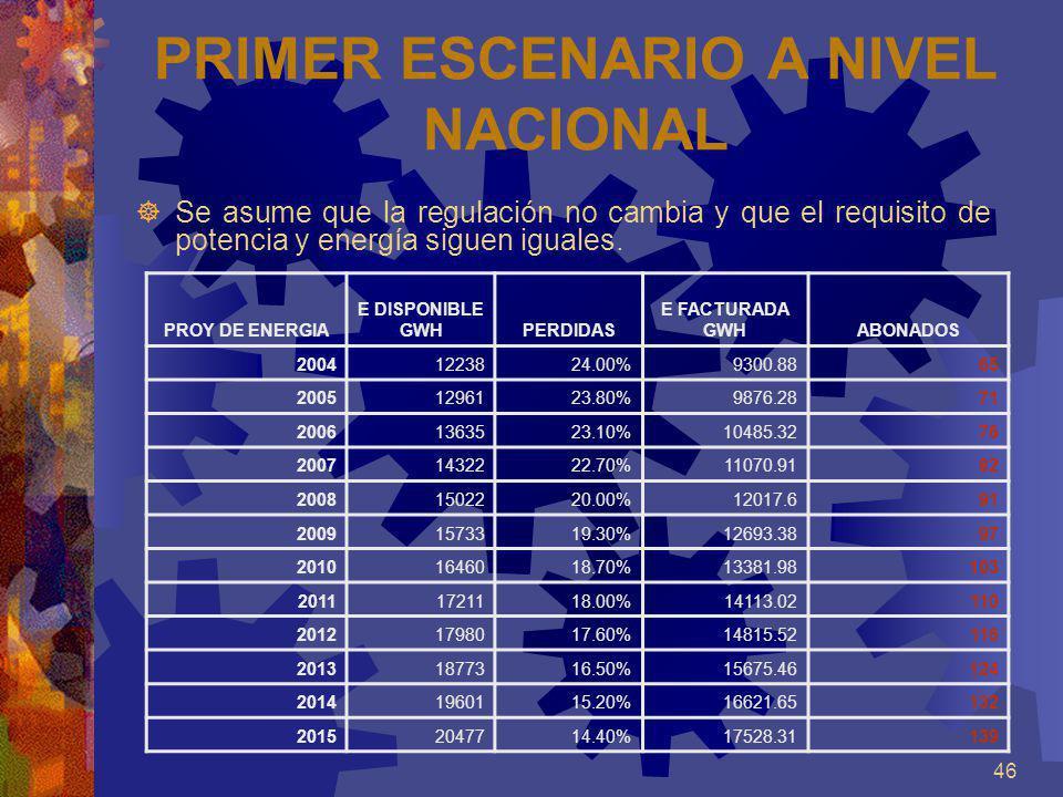 46 PRIMER ESCENARIO A NIVEL NACIONAL Se asume que la regulación no cambia y que el requisito de potencia y energía siguen iguales. PROY DE ENERGIA E D