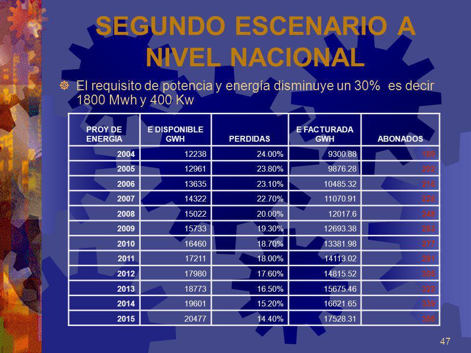 47 SEGUNDO ESCENARIO A NIVEL NACIONAL El requisito de potencia y energía disminuye un 30% es decir 1800 Mwh y 400 Kw PROY DE ENERGIA E DISPONIBLE GWHP