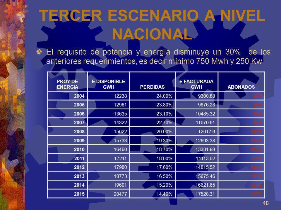 48 TERCER ESCENARIO A NIVEL NACIONAL El requisito de potencia y energía disminuye un 30% de los anteriores requerimientos, es decir mínimo 750 Mwh y 2