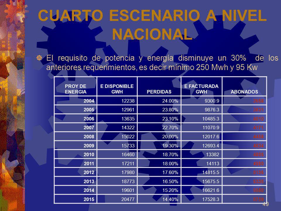 49 CUARTO ESCENARIO A NIVEL NACIONAL El requisito de potencia y energía disminuye un 30% de los anteriores requerimientos, es decir mínimo 250 Mwh y 9