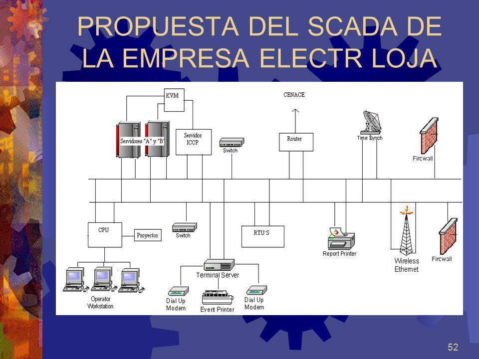52 PROPUESTA DEL SCADA DE LA EMPRESA ELECTR LOJA
