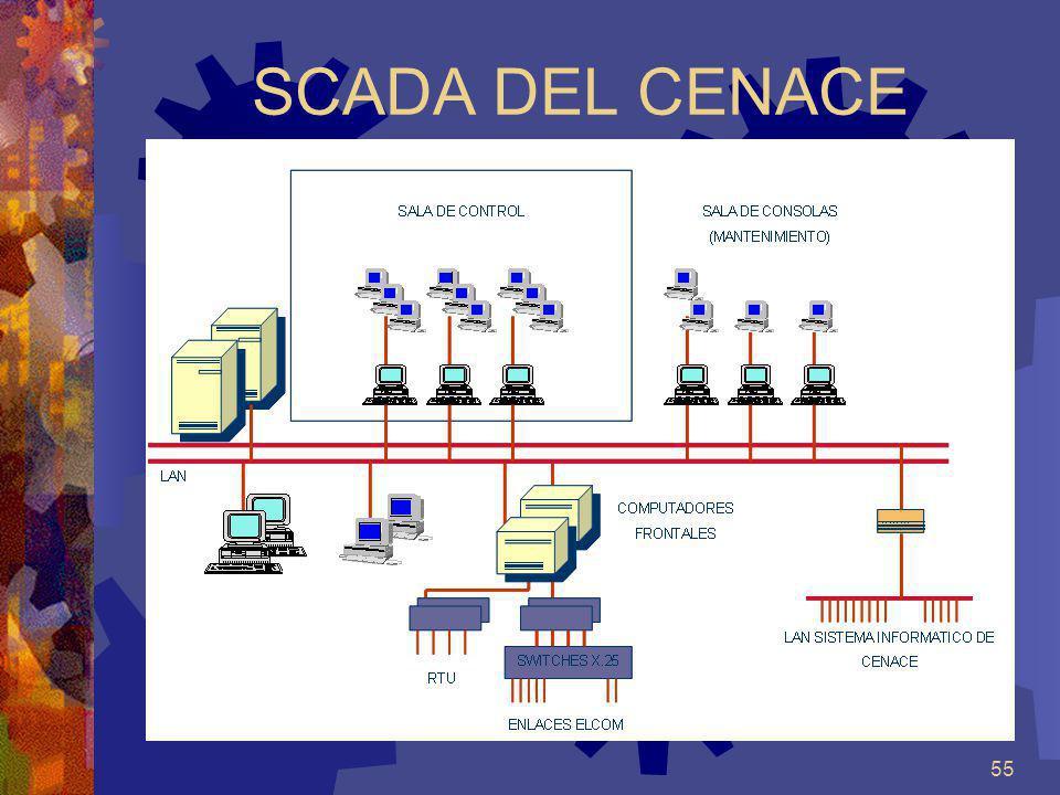 55 SCADA DEL CENACE