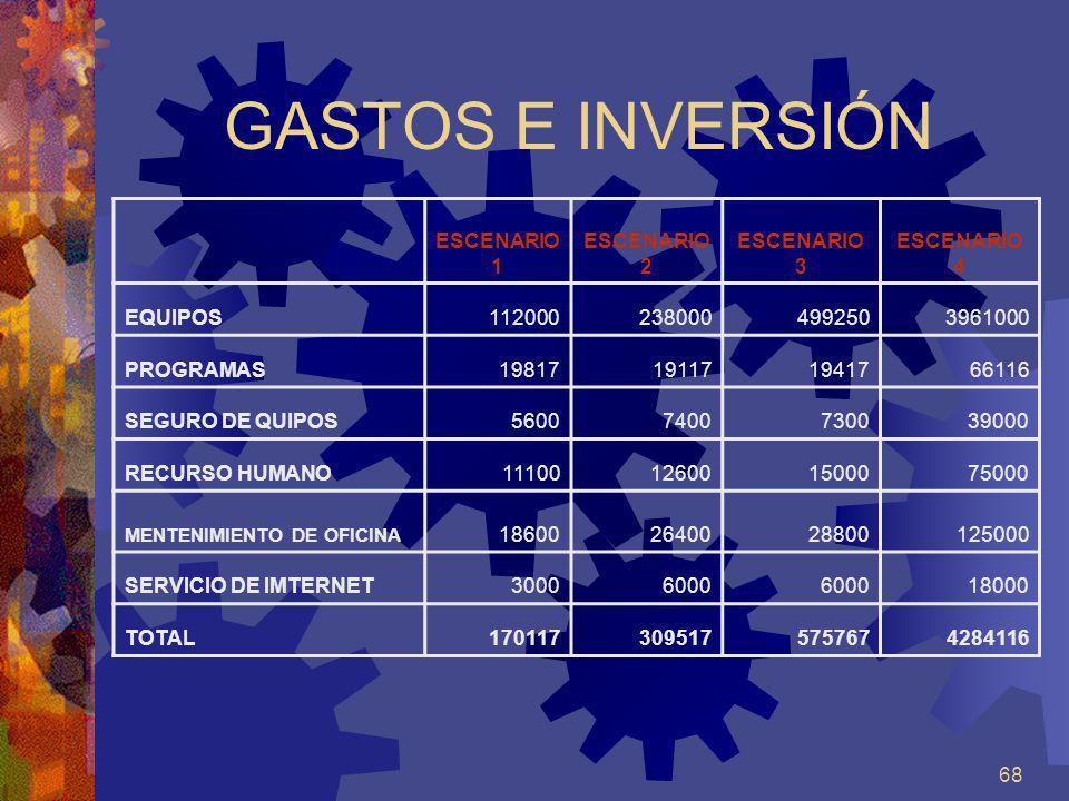 68 GASTOS E INVERSIÓN ESCENARIO 1 ESCENARIO 2 ESCENARIO 3 ESCENARIO 4 EQUIPOS1120002380004992503961000 PROGRAMAS19817191171941766116 SEGURO DE QUIPOS5