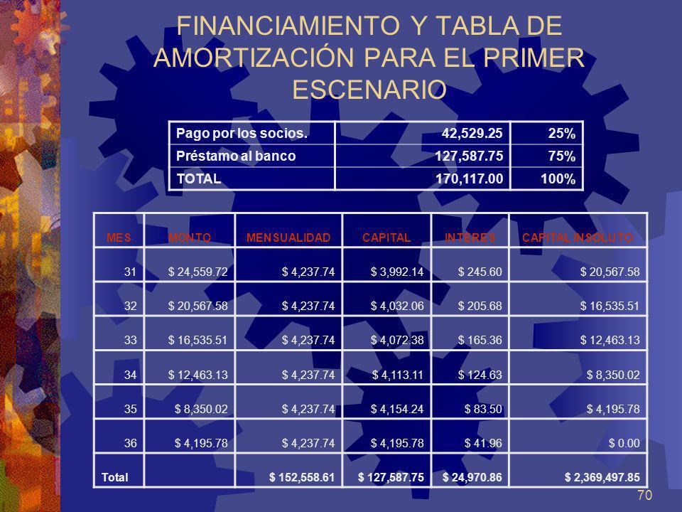 70 FINANCIAMIENTO Y TABLA DE AMORTIZACIÓN PARA EL PRIMER ESCENARIO Pago por los socios.42,529.2525% Préstamo al banco127,587.7575% TOTAL170,117.00 100