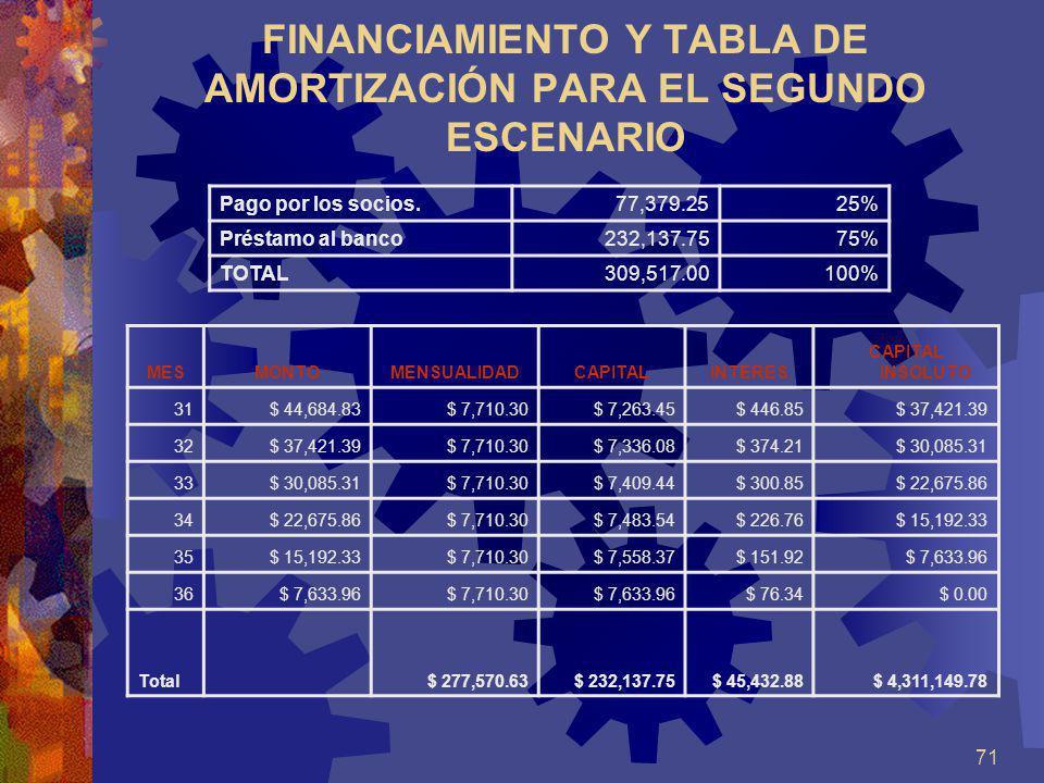 71 FINANCIAMIENTO Y TABLA DE AMORTIZACIÓN PARA EL SEGUNDO ESCENARIO Pago por los socios.77,379.2525% Préstamo al banco232,137.7575% TOTAL309,517.00 10
