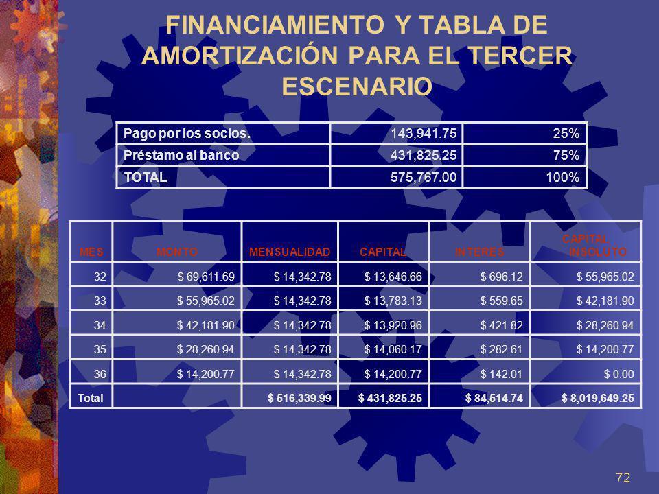 72 FINANCIAMIENTO Y TABLA DE AMORTIZACIÓN PARA EL TERCER ESCENARIO Pago por los socios.143,941.7525% Préstamo al banco431,825.2575% TOTAL575,767.00 10