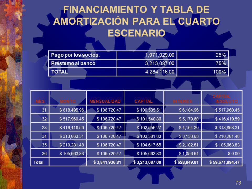 73 FINANCIAMIENTO Y TABLA DE AMORTIZACIÓN PARA EL CUARTO ESCENARIO Pago por los socios.1,071,029.0025% Préstamo al banco3,213,087.0075% TOTAL4,284,116