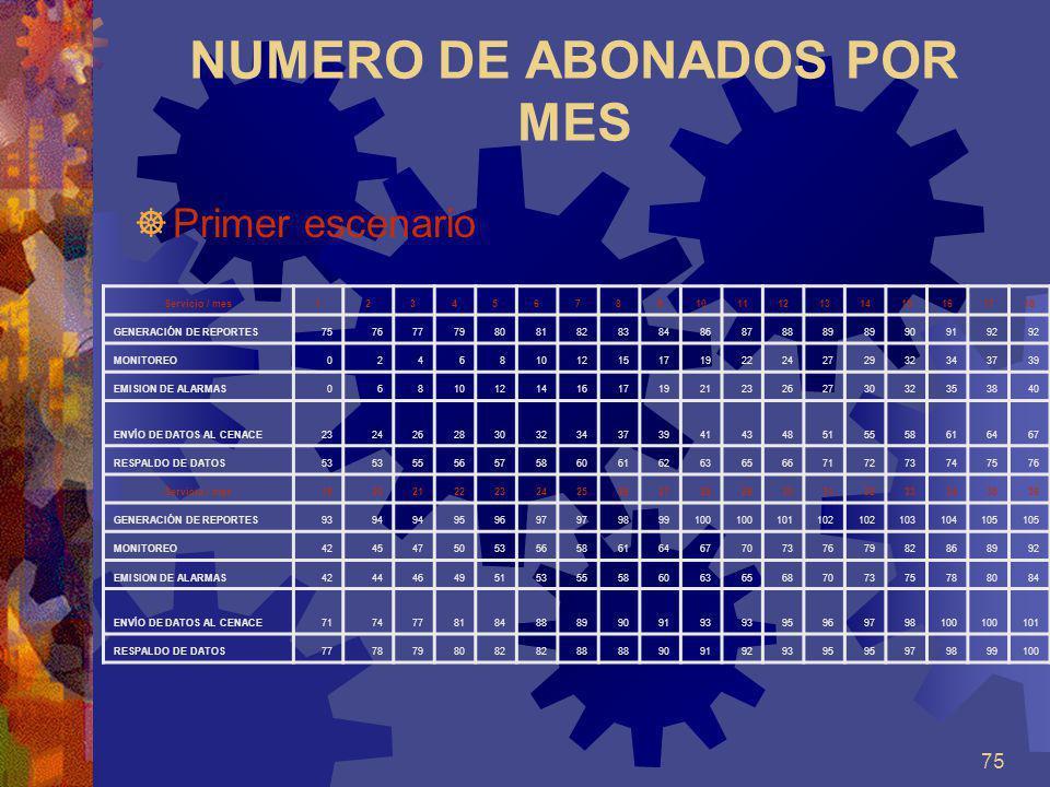 75 NUMERO DE ABONADOS POR MES Primer escenario Servicio / mes123456789101112131415161718 GENERACIÓN DE REPORTES75767779808182838486878889 909192 MONIT