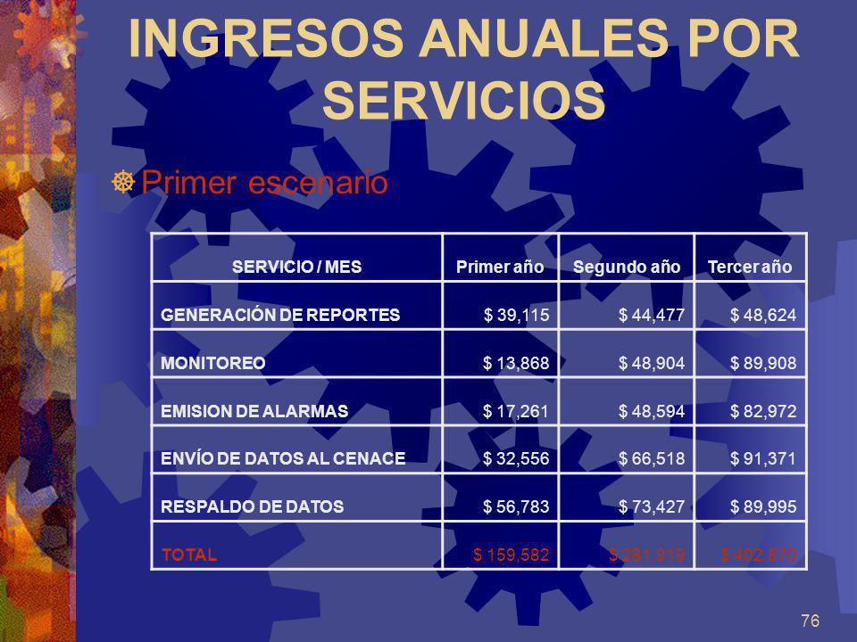76 INGRESOS ANUALES POR SERVICIOS Primer escenario SERVICIO / MESPrimer añoSegundo añoTercer año GENERACIÓN DE REPORTES$ 39,115$ 44,477$ 48,624 MONITO