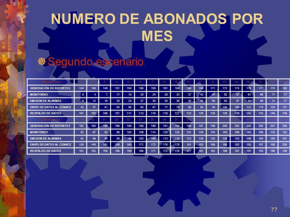 77 NUMERO DE ABONADOS POR MES Segundo escenario Servicio / mes123456789101112131415161718 GENERACIÓN DE REPORTES14414614915115415615916116416616917117