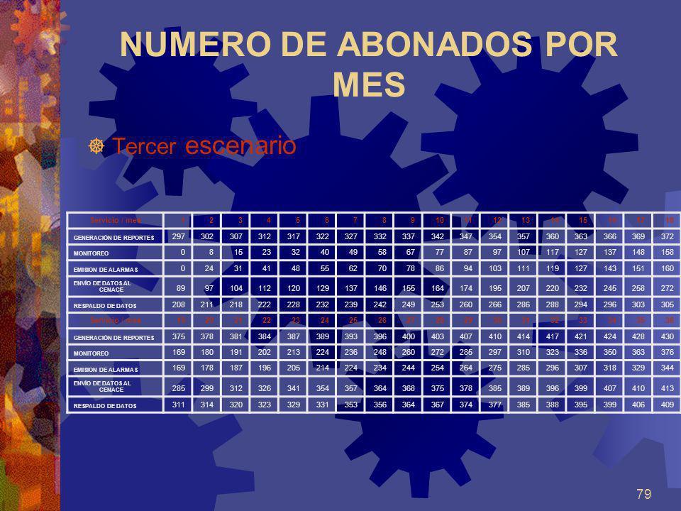 79 NUMERO DE ABONADOS POR MES Tercer escenario Servicio / mes123456789101112131415161718 GENERACIÓN DE REPORTES 29730230731231732232733233734234735435