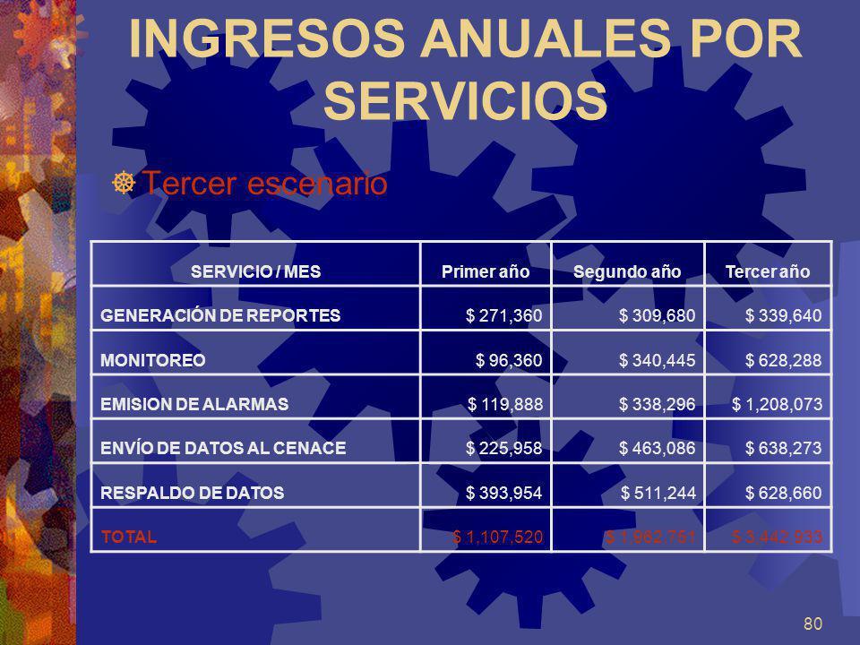 80 INGRESOS ANUALES POR SERVICIOS Tercer escenario SERVICIO / MESPrimer añoSegundo añoTercer año GENERACIÓN DE REPORTES$ 271,360$ 309,680$ 339,640 MON