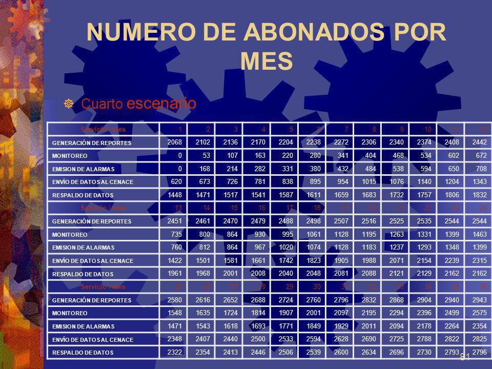81 NUMERO DE ABONADOS POR MES Cuarto escenario Servicio / mes123456789101112 GENERACIÓN DE REPORTES 206821022136217022042238227223062340237424082442 M
