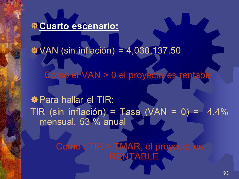 93 Cuarto escenario: VAN (sin inflación) = 4,030,137.50 Como el VAN > 0 el proyecto es rentable. Para hallar el TIR: TIR (sin inflación) = Tasa (VAN =
