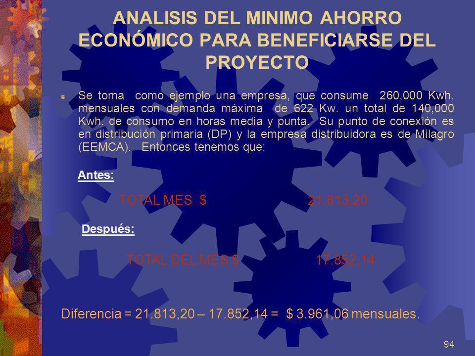 94 ANALISIS DEL MINIMO AHORRO ECONÓMICO PARA BENEFICIARSE DEL PROYECTO Se toma como ejemplo una empresa, que consume 260,000 Kwh. mensuales con demand