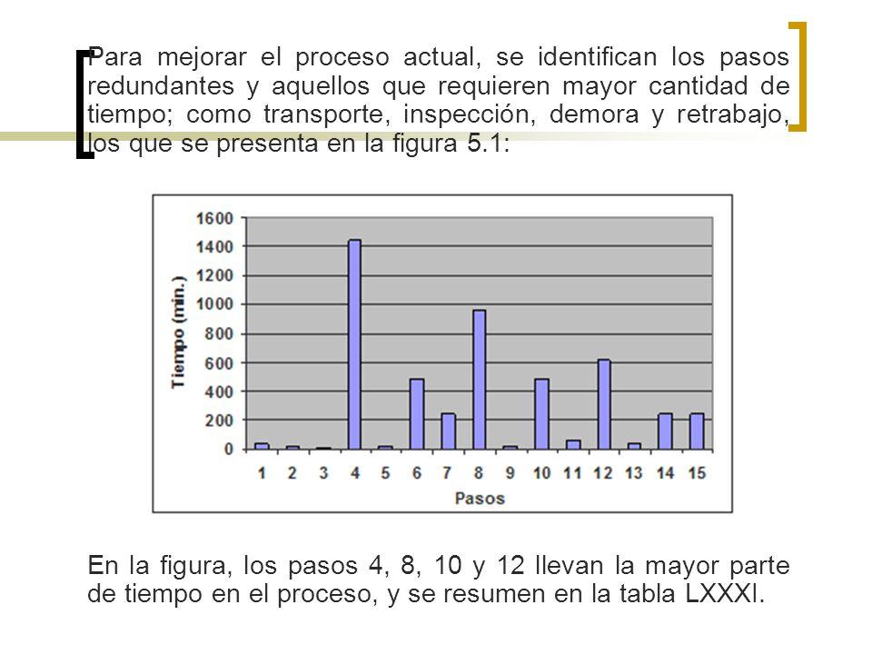 Para mejorar el proceso actual, se identifican los pasos redundantes y aquellos que requieren mayor cantidad de tiempo; como transporte, inspección, d