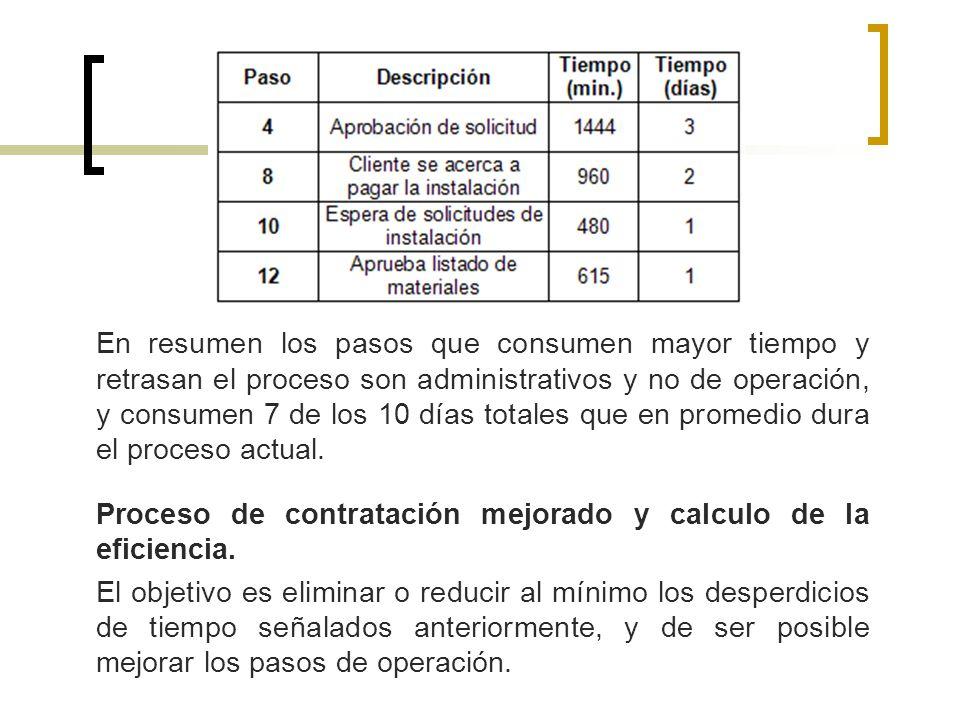 En resumen los pasos que consumen mayor tiempo y retrasan el proceso son administrativos y no de operación, y consumen 7 de los 10 días totales que en
