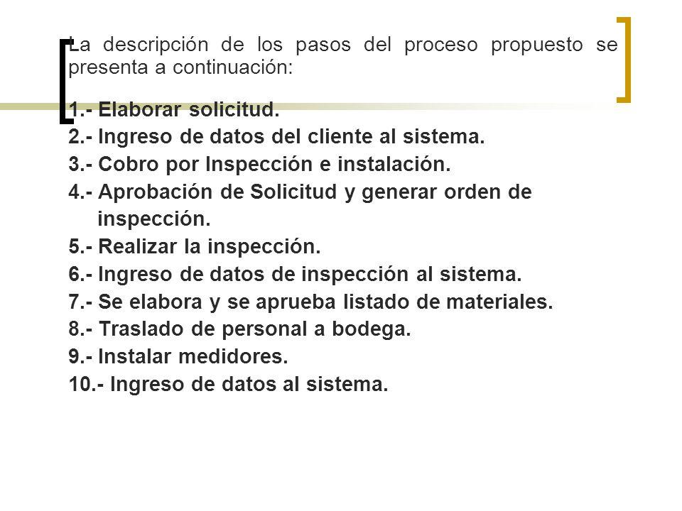 La descripción de los pasos del proceso propuesto se presenta a continuación: 1.- Elaborar solicitud. 2.- Ingreso de datos del cliente al sistema. 3.-