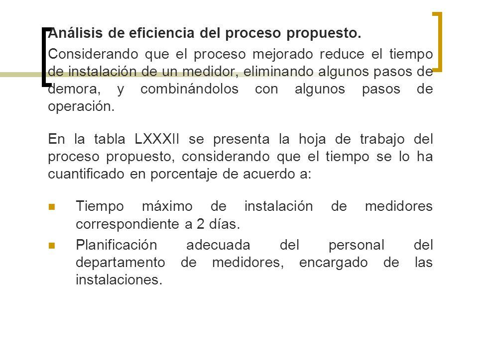 Análisis de eficiencia del proceso propuesto. Considerando que el proceso mejorado reduce el tiempo de instalación de un medidor, eliminando algunos p