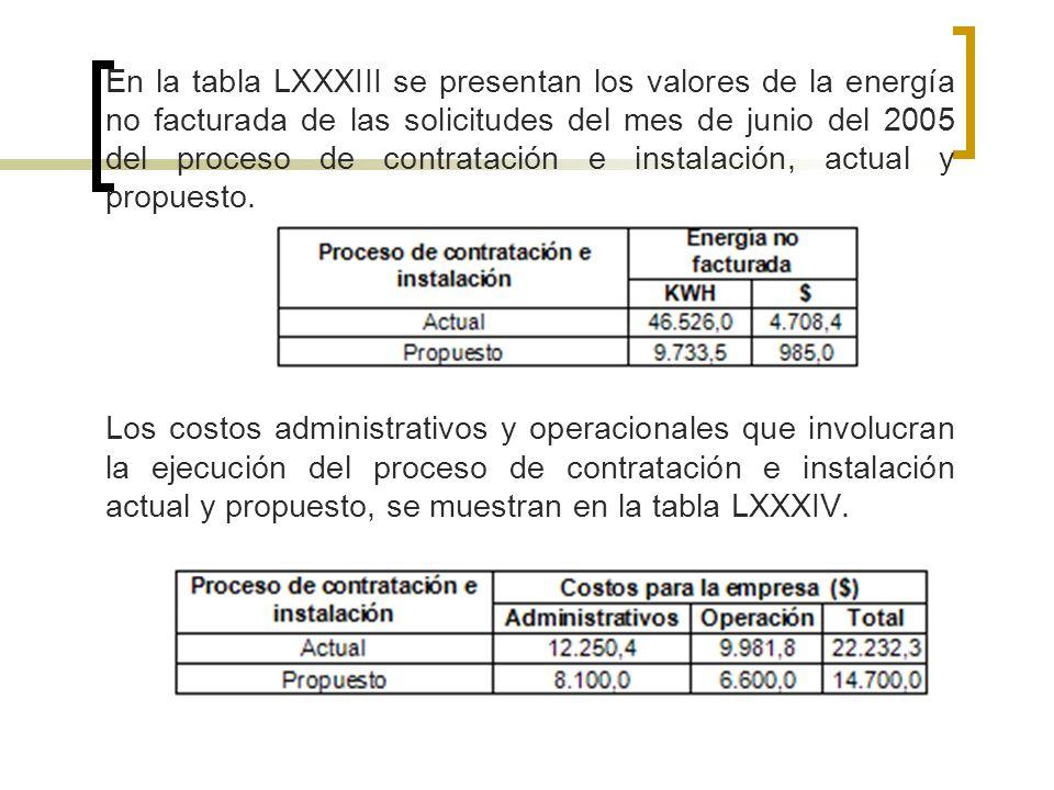 En la tabla LXXXIII se presentan los valores de la energía no facturada de las solicitudes del mes de junio del 2005 del proceso de contratación e ins