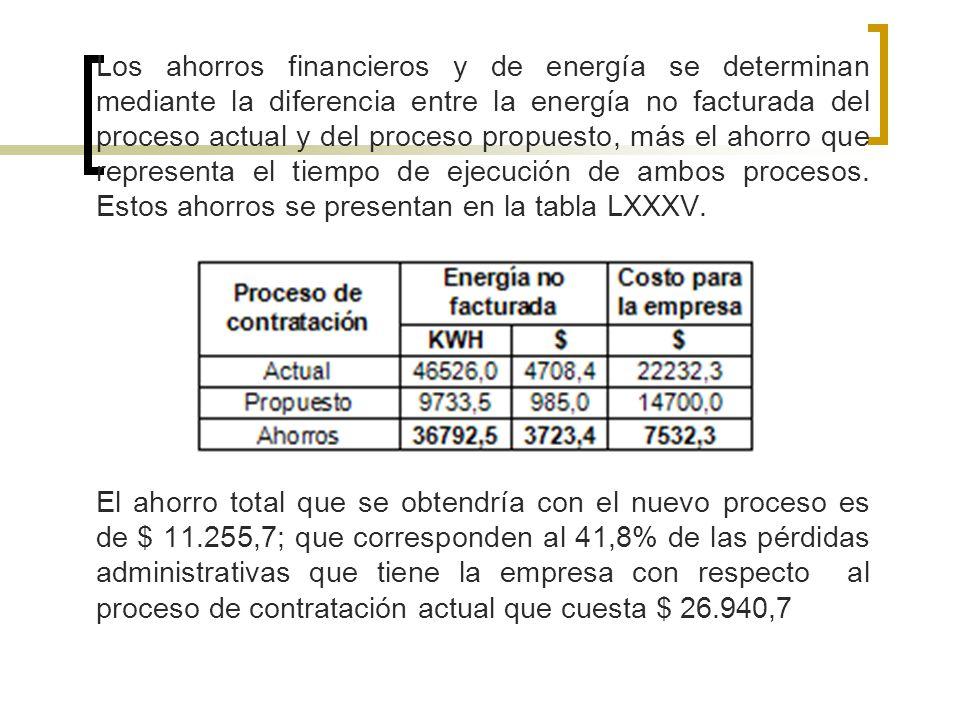 Los ahorros financieros y de energía se determinan mediante la diferencia entre la energía no facturada del proceso actual y del proceso propuesto, má