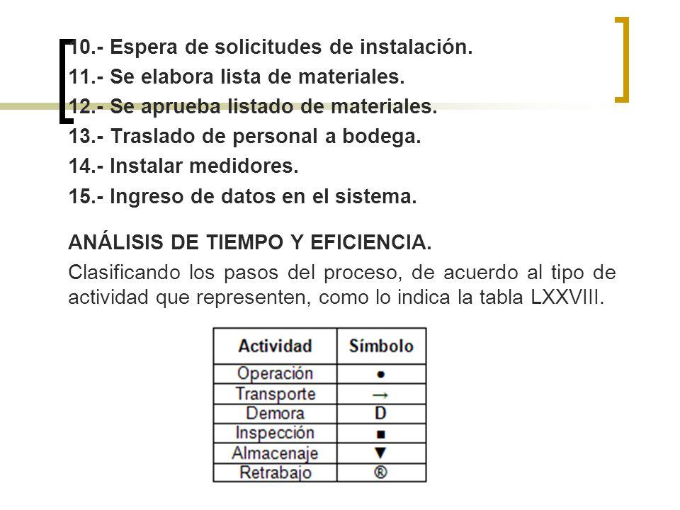 10.- Espera de solicitudes de instalación. 11.- Se elabora lista de materiales. 12.- Se aprueba listado de materiales. 13.- Traslado de personal a bod
