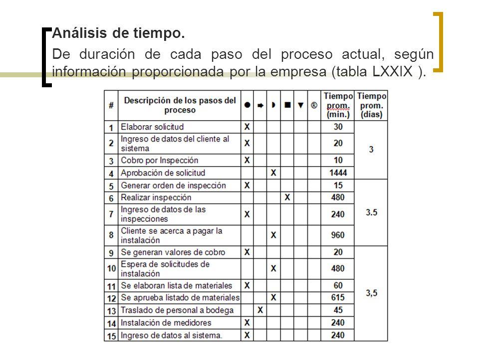 Análisis de tiempo. De duración de cada paso del proceso actual, según información proporcionada por la empresa (tabla LXXIX ).