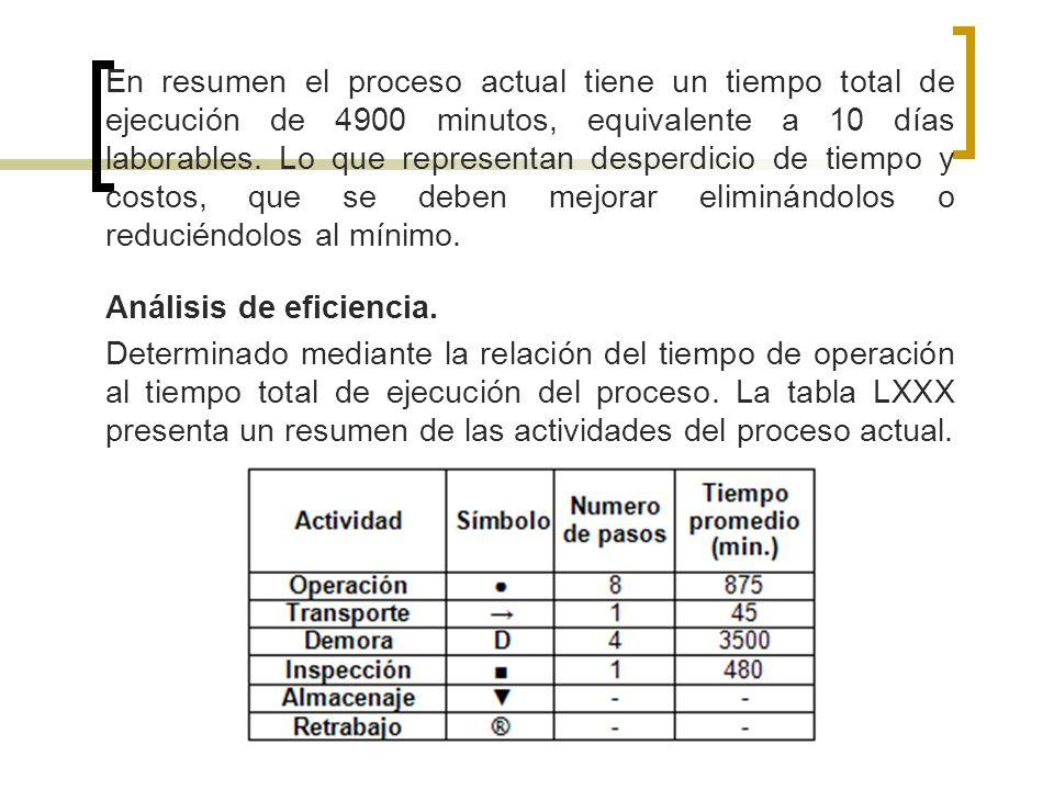 En resumen el proceso actual tiene un tiempo total de ejecución de 4900 minutos, equivalente a 10 días laborables. Lo que representan desperdicio de t
