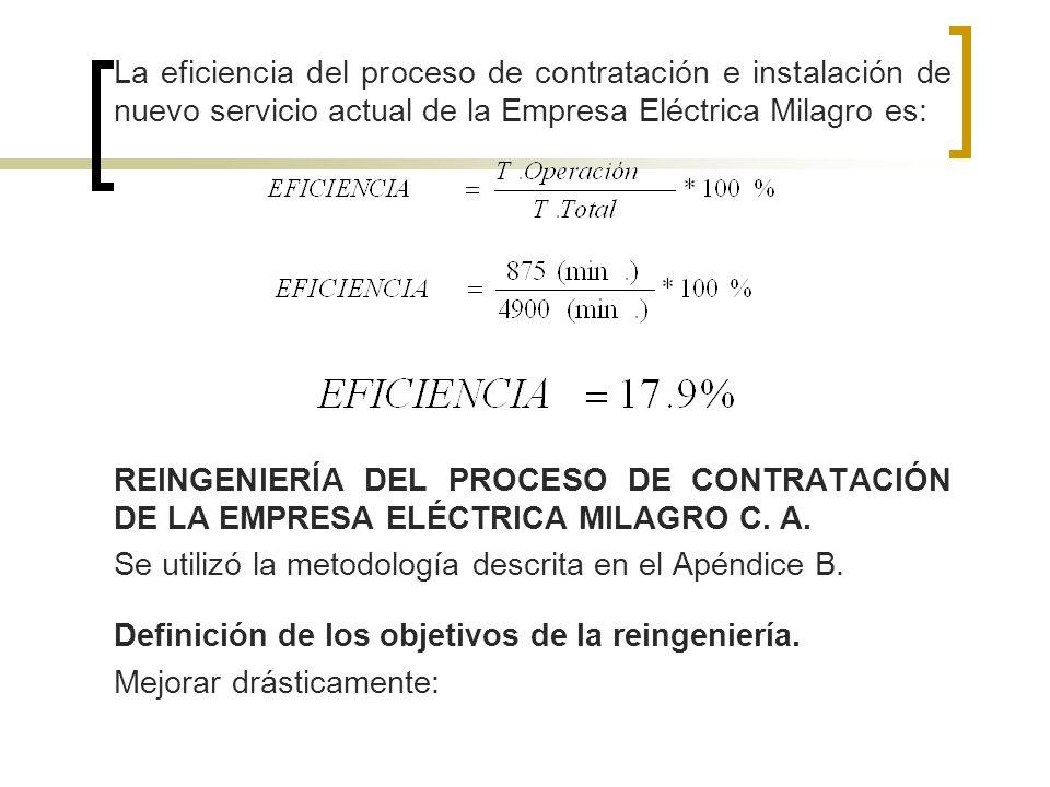 La eficiencia del proceso de contratación e instalación de nuevo servicio actual de la Empresa Eléctrica Milagro es: REINGENIERÍA DEL PROCESO DE CONTR