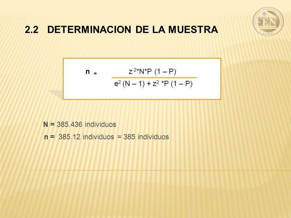 2.2 DETERMINACION DE LA MUESTRA N = 385.436 individuos n = 385.12 individuos = 385 individuos n = e 2 (N – 1) + z 2 *P (1 – P) z 2 *N*P (1 – P)