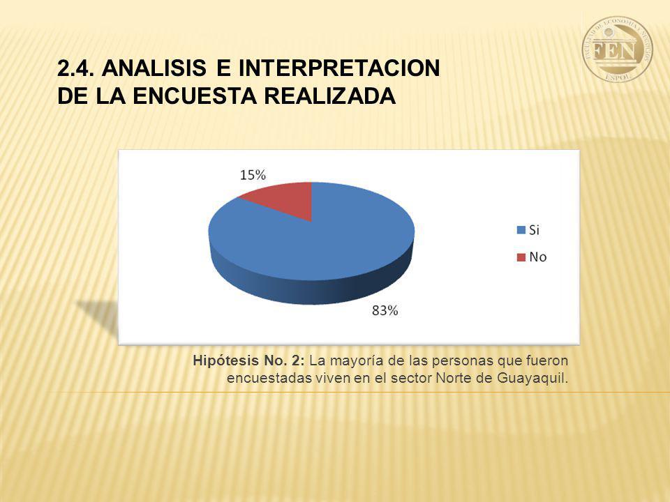 2.4. ANALISIS E INTERPRETACION DE LA ENCUESTA REALIZADA Hipótesis No. 2: La mayoría de las personas que fueron encuestadas viven en el sector Norte de