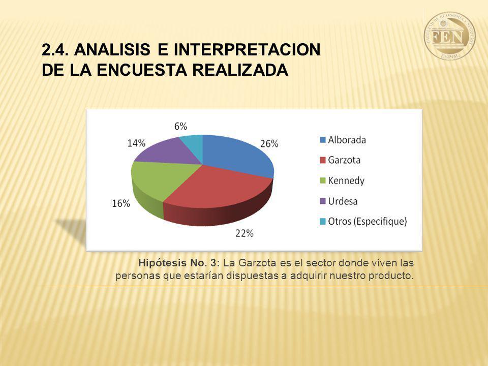 2.4. ANALISIS E INTERPRETACION DE LA ENCUESTA REALIZADA Hipótesis No. 3: La Garzota es el sector donde viven las personas que estarían dispuestas a ad