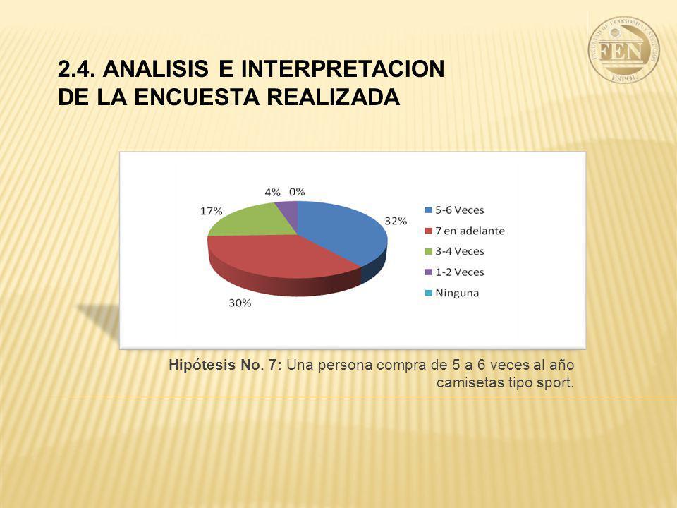 2.4.ANALISIS E INTERPRETACION DE LA ENCUESTA REALIZADA Hipótesis No.