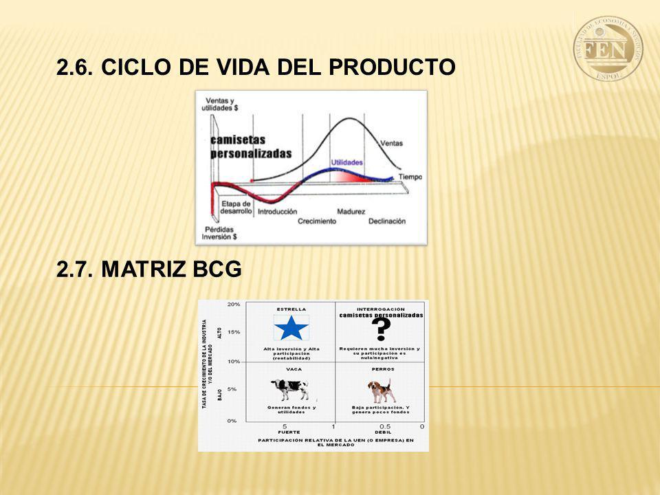 2.6. CICLO DE VIDA DEL PRODUCTO 2.7. MATRIZ BCG