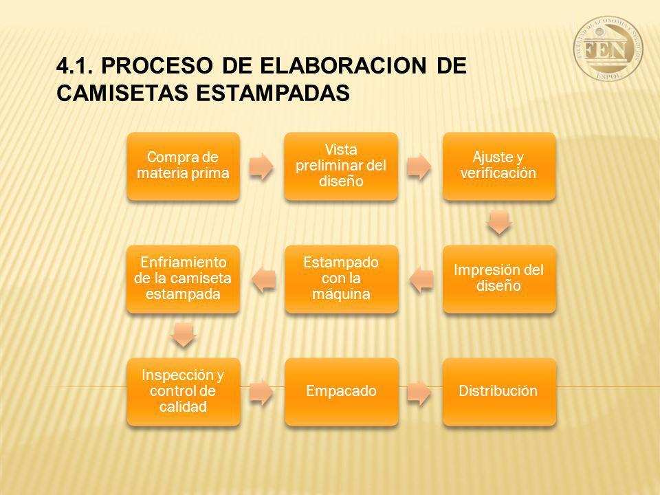 4.1. PROCESO DE ELABORACION DE CAMISETAS ESTAMPADAS Compra de materia prima Vista preliminar del diseño Ajuste y verificación Impresión del diseño Est