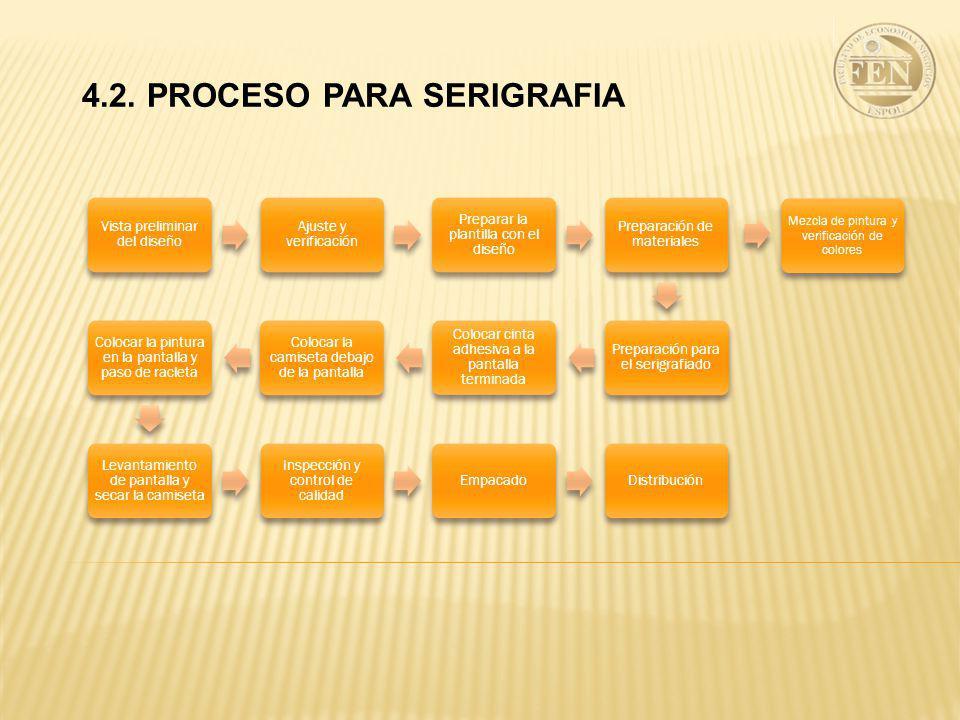 4.2. PROCESO PARA SERIGRAFIA Vista preliminar del diseño Ajuste y verificación Preparar la plantilla con el diseño Preparación de materiales Preparaci