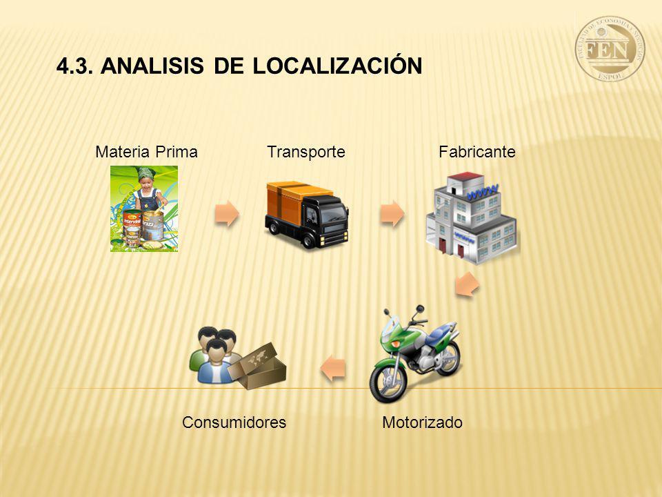 4.3. ANALISIS DE LOCALIZACIÓN TransporteFabricante MotorizadoConsumidores Materia Prima