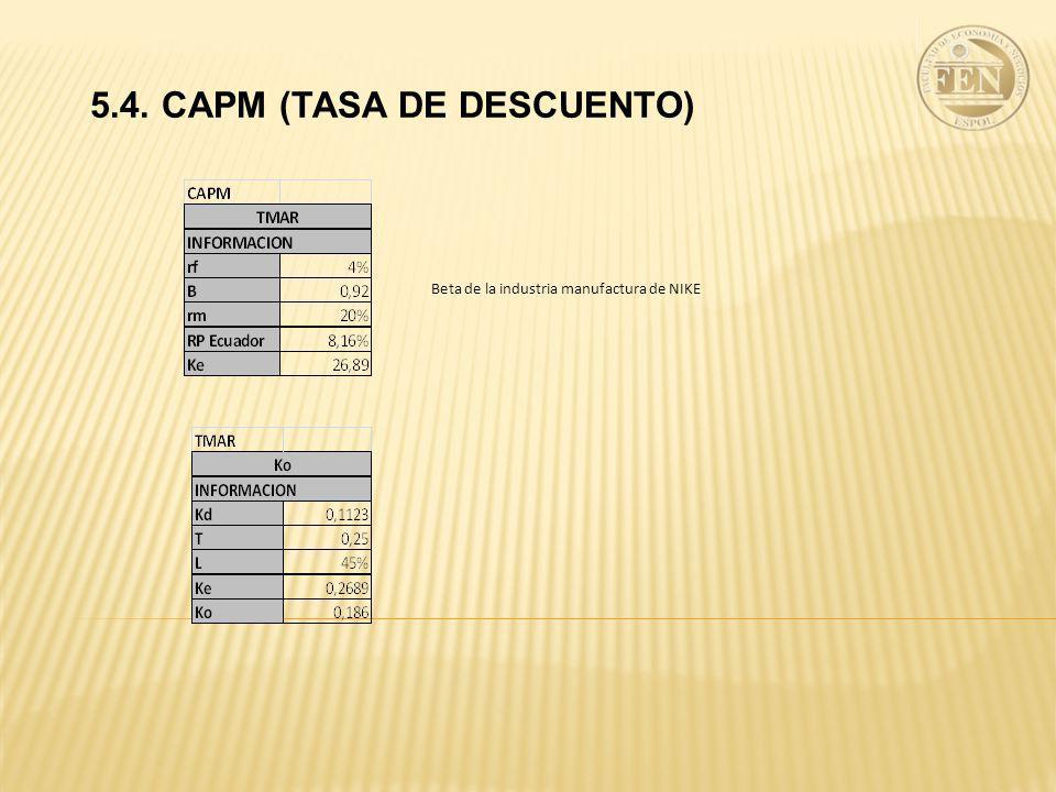 Beta de la industria manufactura de NIKE 5.4. CAPM (TASA DE DESCUENTO)