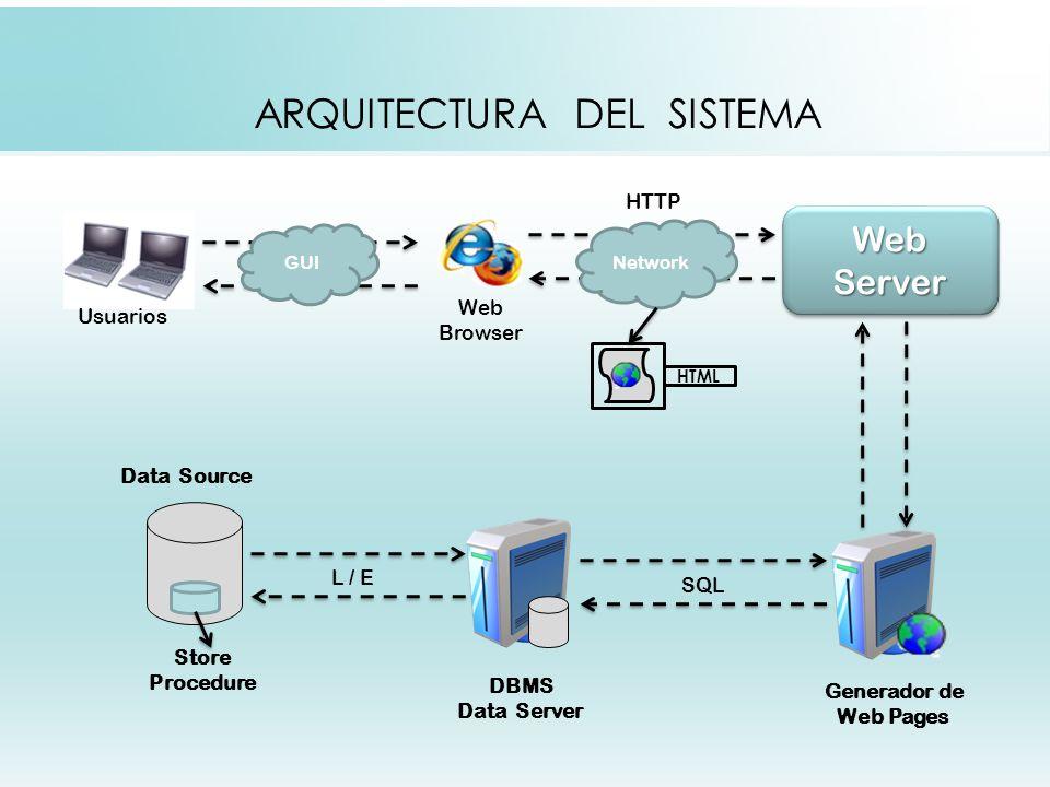 ARQUITECTURA DEL SISTEMA Web Browser Usuarios Web Server HTML Generador de Web Pages DBMS Data Server Data Source Store Procedure Network GUI SQL L / E HTTP