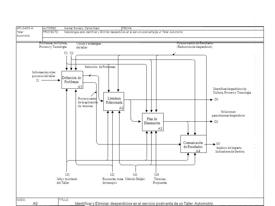 Definición de Problemas Literatura Relacionada Plan de Eliminación Comunicación de Resultados C1 O1 O2 I1 Identificar desperdicios de Cultura, Proceso y Tecnología Información sobre procesos del taller Problemas de Cultura, Proceso y Tecnología Soluciones para eliminar desperdicios Jefe y Asistente del Taller M1 A1 A2 A3 A4 M3 Comunicación de Resultados (Reducción de desperdicios) Encuestas, toma de tiempos Técnicas Propuestas Selección de Problemas M4M2 O3 Análisis de Impacto Indicadores de Gestión C2 Vision y estrategias del taller Mètodo Delphi Procesos antes de la aplicación de técnicas