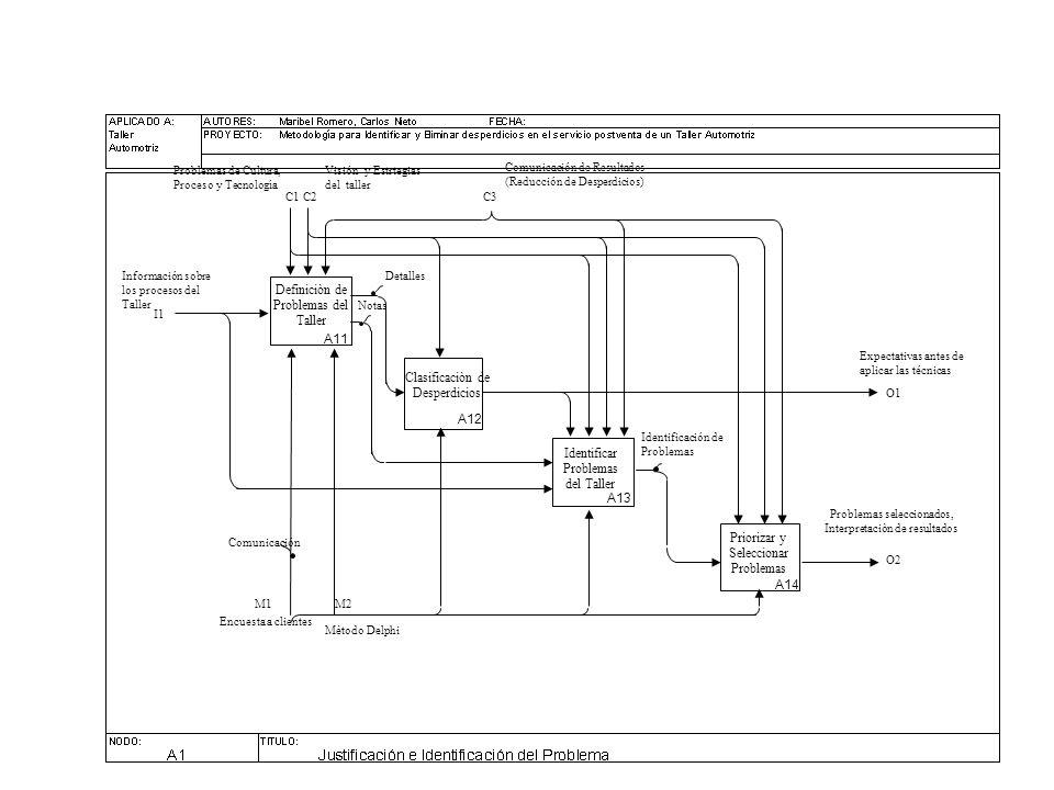 Definiciòn de Problemas del Taller Identificar Problemas del Taller Clasificaciòn de Desperdicios C1 I1 Información sobre los procesos del Taller Problemas de Cultura, Proceso y Tecnología A11 A12 A13 Comunicación de Resultados (Reducción de Desperdicios) Identificación de Problemas C2 O1 Detalles Expectativas antes de aplicar las técnicas Notas O2 Problemas seleccionados, Interpretaciòn de resultados Priorizar y Seleccionar Problemas A14 Encuesta a clientes M1 Visión y Estrtegias del taller C3 Mètodo Delphi M2 Comunicación