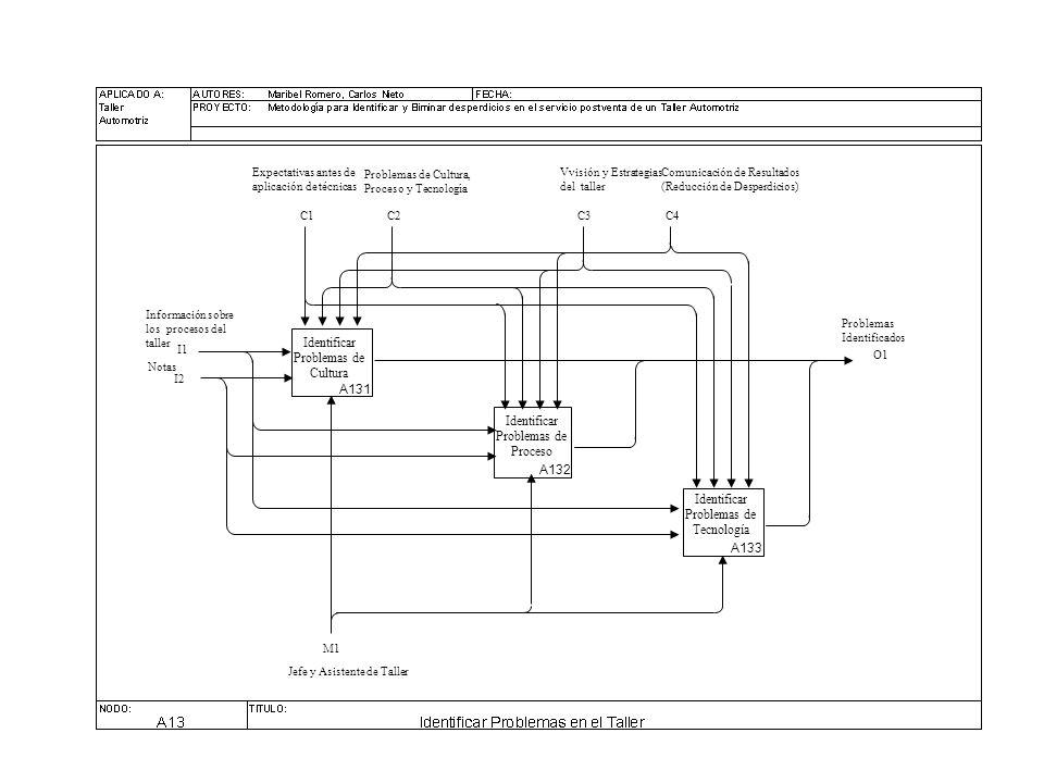 Identificar Problemas de Cultura C1 I1 Información sobre los procesos del taller Problemas de Cultura, Proceso y Tecnología M1 A131 A132 A133 Comunicación de Resultados (Reducción de Desperdicios) Problemas Identificados O1 Notas I2 Identificar Problemas de Proceso Identificar Problemas de Tecnología Jefe y Asistente de Taller Expectativas antes de aplicación de técnicas Vvisión y Estrategias del taller C2C3C4