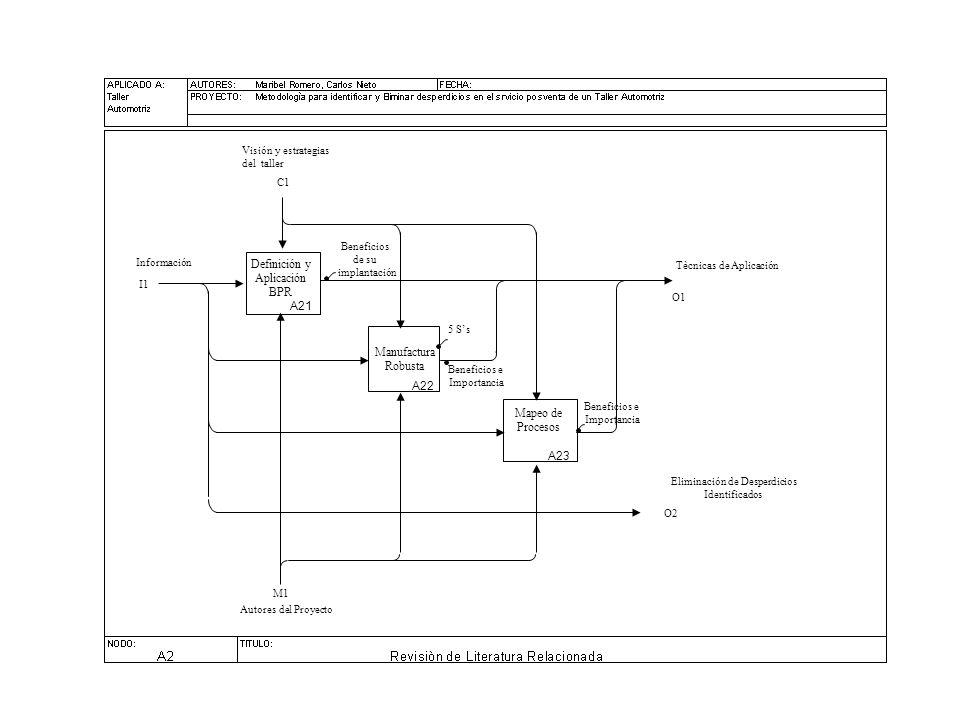 Definición y Aplicación BPR Mapeo de Procesos Manufactura Robusta C1 I1 Autores del Proyecto M1 A21 A22 A23 O1 Información Visión y estrategias del taller Tècnicas de Aplicación Beneficios de su implantación 5 Ss Beneficios e Importancia Beneficios e Importancia O2 Eliminación de Desperdicios Identificados