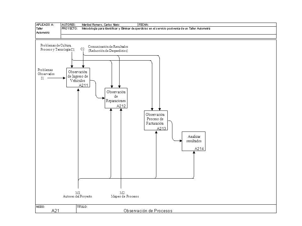 C1 I1 Problemas de Cultura, Proceso y Tecnología M2M1 Comunicación de Resultados (Reducción de Desperdicios) C2 Observación de Ingreso de Vehículos Observación de Reparaciones Observación Proceso de Facturación Analizar resultados A211 A212 A213 A214 Problemas Observados Autores del Proyecto Mapeo de Procesos