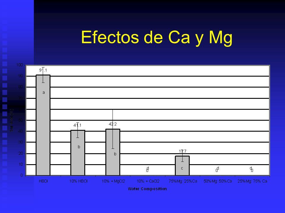 Efectos de Ca y Mg